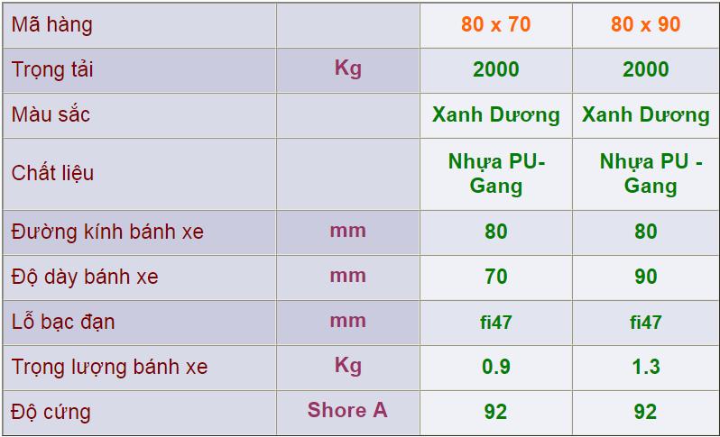 Thông số kỹ thuật của Bánh PU xe nâng tay 80x70