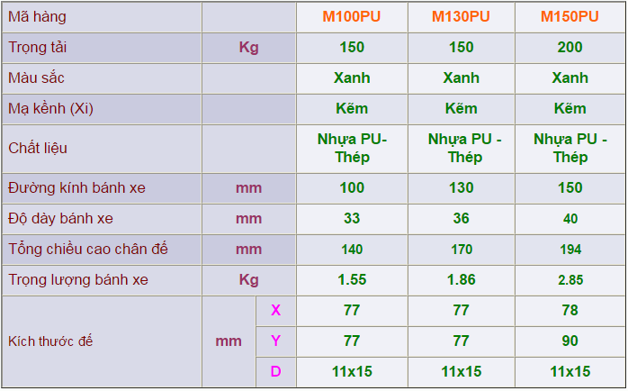 Thông số kỹ thuật của Càng bánh xe M cố định bánh xe nhựa PU