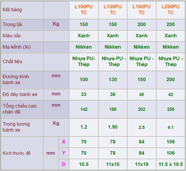 Thông số kỹ thuật của Càng bánh xe L di động, Bánh xe nhựa PU có khoá C