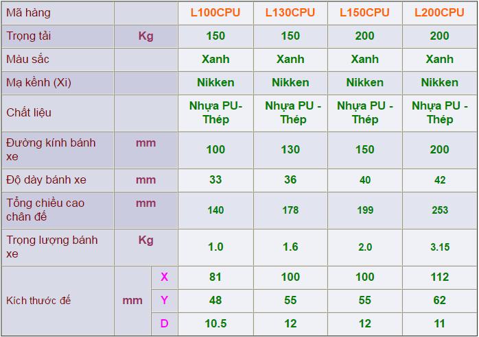 Thông số kỹ thuật của Càng bánh xe L cố định, Bánh xe nhựa PU