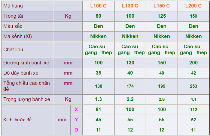 Thông số kỹ thuật của Càng bánh xe L cố định của công ty cổ phần Làng Rùa