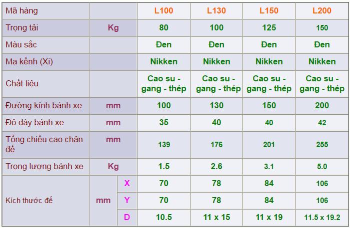 Thông số kỹ thuật của Càng bánh xe L di động